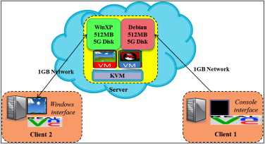 CyberGuarder: A virtualization security assurance