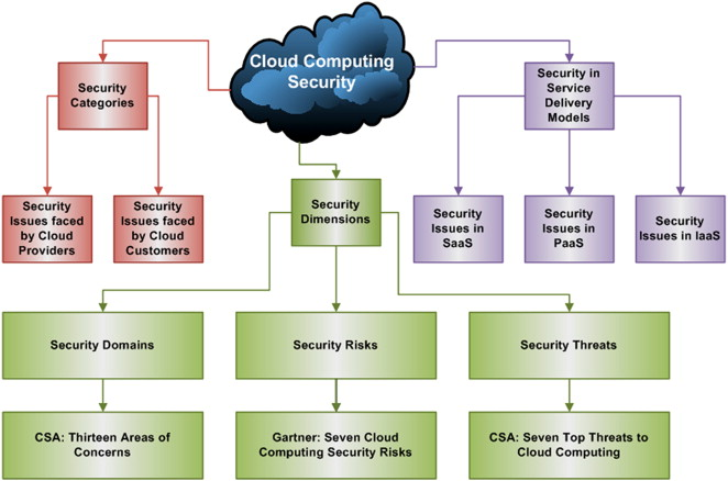 Amazing Graphical View Of Cloud Computing Security.