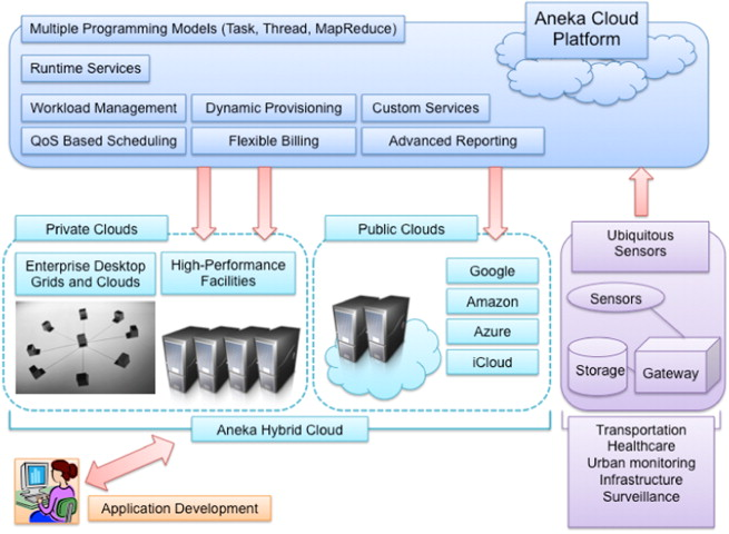 Overview Of Aneka Within Internet Of Things Architecture.