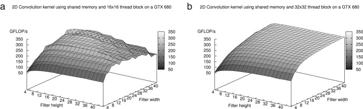 Optimizing convolution operations on GPUs using adaptive tiling