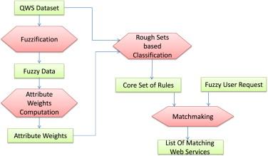 come funziona il matchmaking Classificato 5S