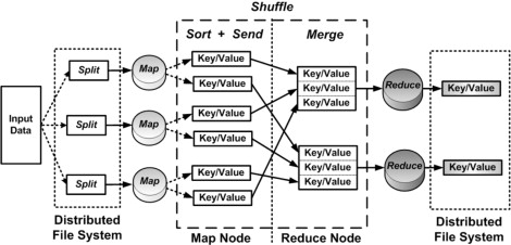 MRA++: Scheduling and data placement on MapReduce for heterogeneous