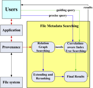 Using provenance to efficiently improve metadata searching