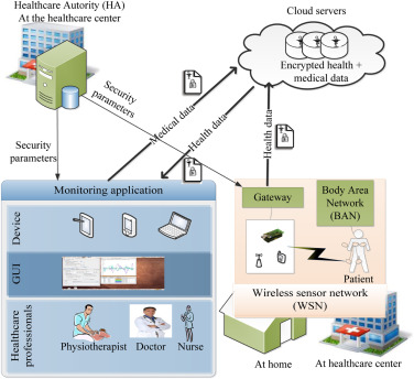 Healing on the cloud secure cloud architecture for medical wireless the proposed architecture ccuart Gallery