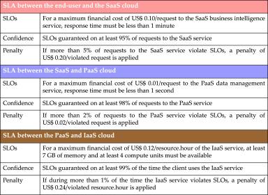 sla guarantees for cloud services sciencedirect