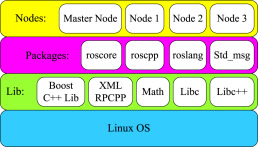 RT-ROS: A real-time ROS architecture on multi-core processors
