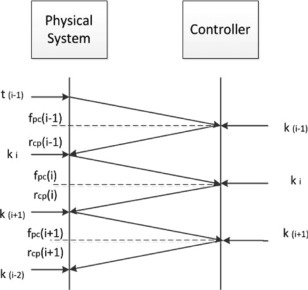 Robust Cyber–Physical Systems: Concept, models, and