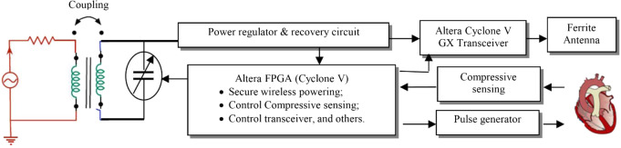 Robust Cyber–Physical Systems: Concept, models, and implementation