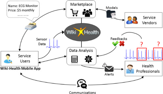 Wiki-Health: From Quantified Self to Self-Understanding
