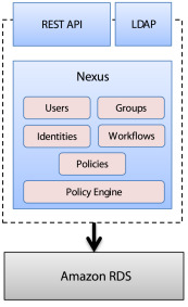 Globus Nexus: A Platform-as-a-Service provider of research
