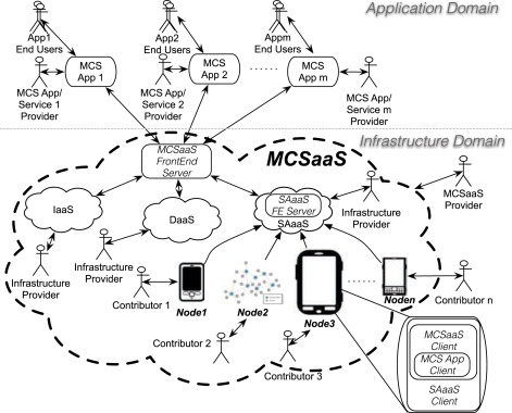 Mobile Crowdsensing As A Service A Platform For Applications On Top