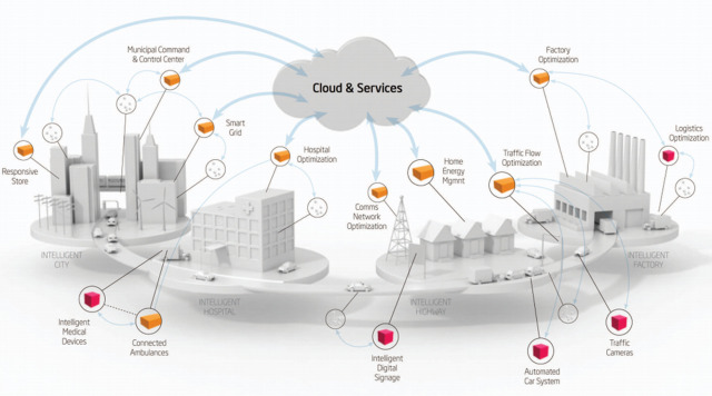 Integration of Cloud computing and Internet of Things: A