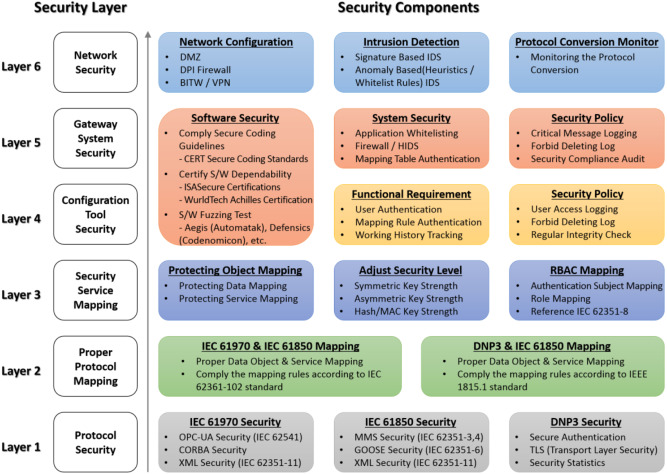Challenges and research directions for heterogeneous cyber–physical