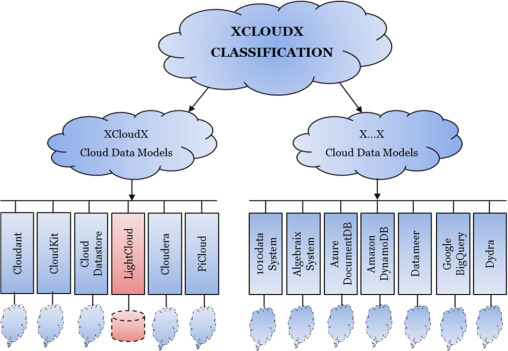 Expanded cloud plumes hiding Big Data ecosystem - ScienceDirect