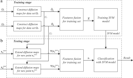 Towards heart sound classification without segmentation via