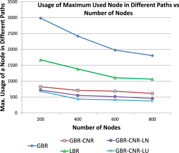 Neighborhood-based interference minimization for stable