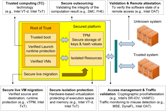 Security challenges with network functions virtualization