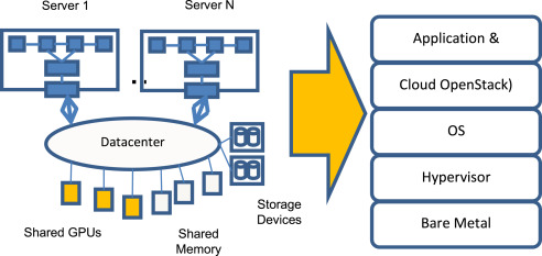 Composable architecture for rack scale big data computing