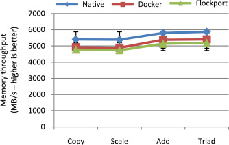 A performance comparison of container-based technologies for