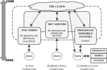 Mobile edge computing, Fog et al : A survey and analysis of security