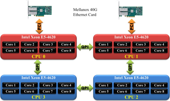 Analysis of NUMA effects in modern multicore systems for the design