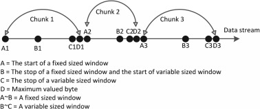 A new content-defined chunking algorithm for data deduplication in