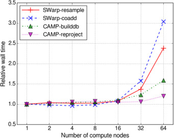 Performance characterization of scientific workflows for the