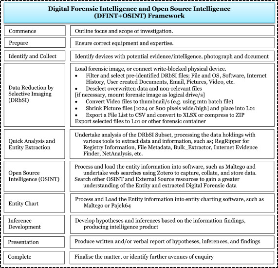 Digital forensic intelligence: Data subsets and Open Source