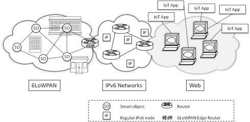Semantic service provisioning for smart objects: Integrating IoT