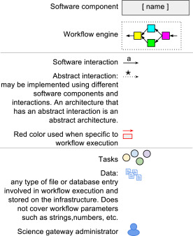 Software architectures to integrate workflow engines in