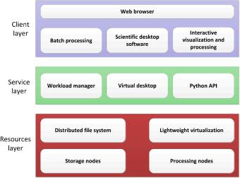 A versatile data-intensive computing platform for