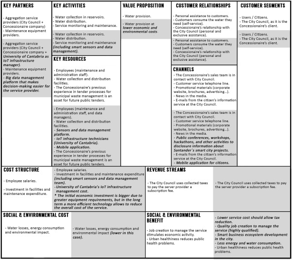 Business model analysis of public services operating in the smart