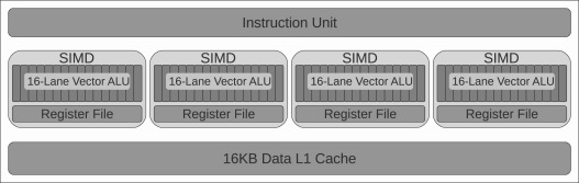 Accurately modeling the on-chip and off-chip GPU memory