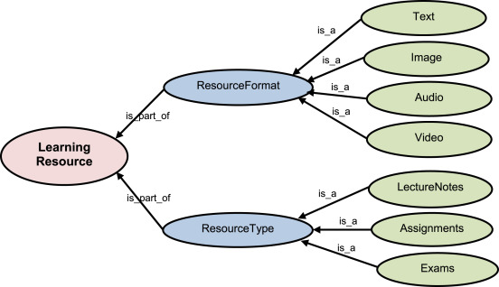 A hybrid knowledge-based recommender system for e-learning