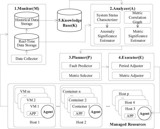 Self-adaptive cloud monitoring with online anomaly detection