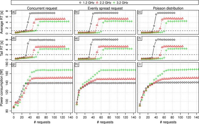 Power-performance tradeoffs in data center servers: DVFS