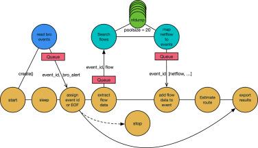 CoreFlow: Enriching Bro security events using network traffic