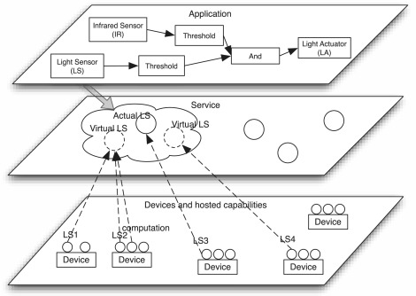 Building edge intelligence for online activity recognition in