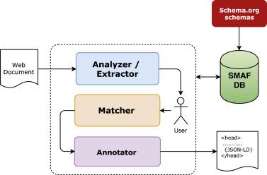 A semi-automated framework for semantically annotating web