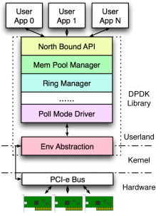 Network measurement for 100 GbE network links using multicore