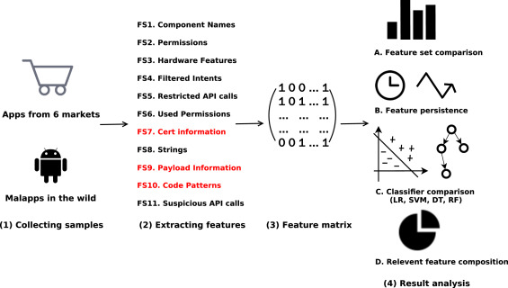 Characterizing Android apps' behavior for effective detection of
