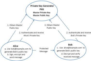 Key aggregate authentication cryptosystem for data sharing in download high res image 270kb ccuart Images