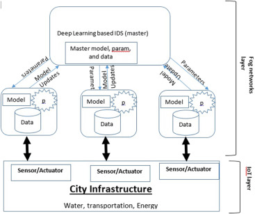 Distributed attack detection scheme using deep learning