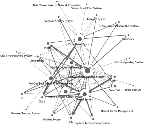 An Analysis Of Security Systems For Electronic Information For