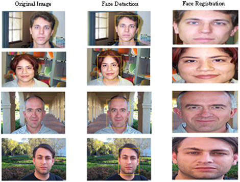 Raspberry Pi assisted face recognition framework for