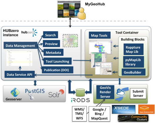 MyGeoHub—A sustainable and evolving geospatial science gateway