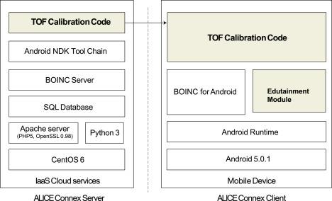ALICE Connex: A volunteer computing platform for the Time-Of-Flight