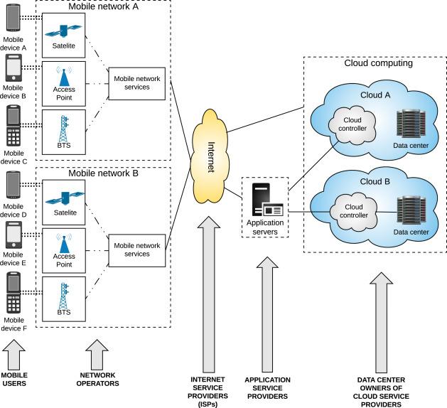 A heterogeneous mobile cloud computing model for hybrid