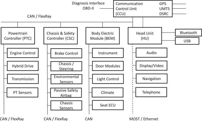 Driverless vehicle security: Challenges and future research