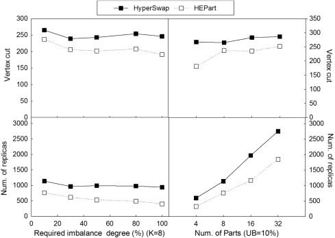 HEPart: A balanced hypergraph partitioning algorithm for big